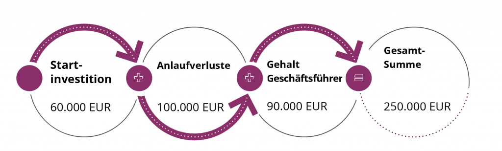 Home_Instead_Franchise_Investitionskosten2
